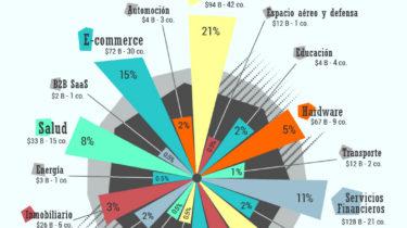 MDirector-infografia_empresas_unicornio